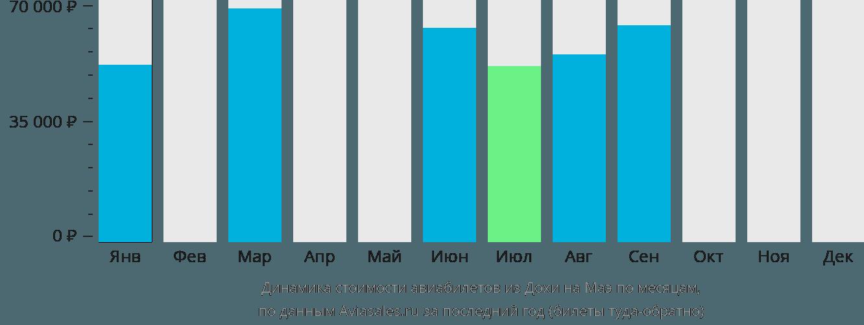 Динамика стоимости авиабилетов из Дохи на Маэ по месяцам