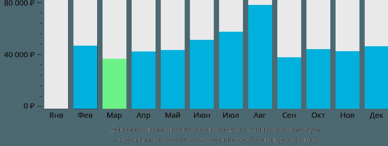 Динамика стоимости авиабилетов из Дохи в Сингапур по месяцам