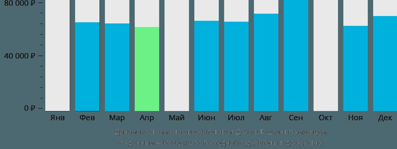 Динамика стоимости авиабилетов из Дохи в Ташкент по месяцам