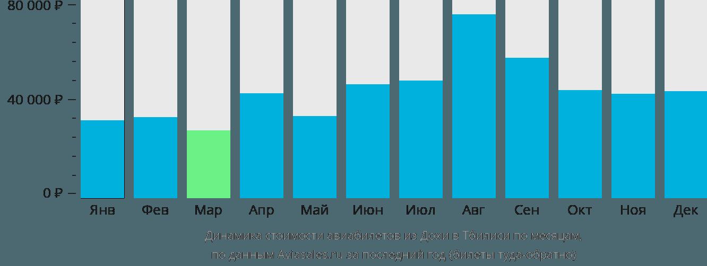 Динамика стоимости авиабилетов из Дохи в Тбилиси по месяцам