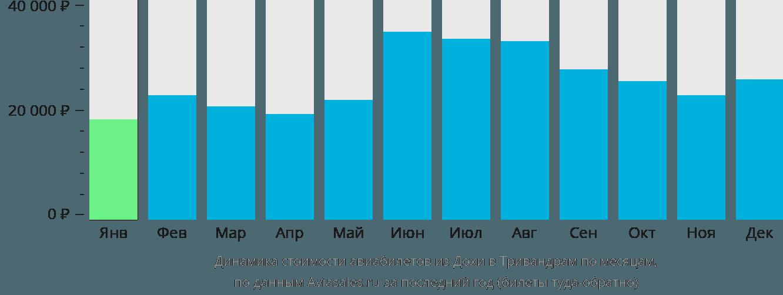 Динамика стоимости авиабилетов из Дохи в Тривандрам по месяцам