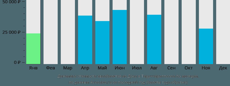 Динамика стоимости авиабилетов из Дохи в Тируччираппалли по месяцам
