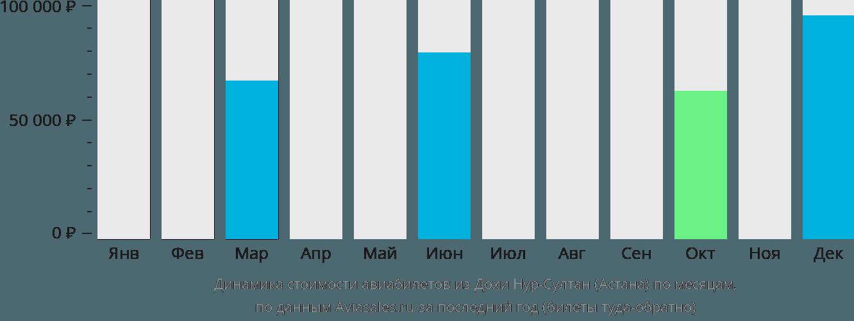 Динамика стоимости авиабилетов из Дохи в Нур-Султан (Астана) по месяцам