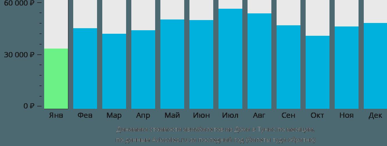 Динамика стоимости авиабилетов из Дохи в Тунис по месяцам