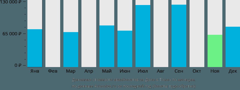 Динамика стоимости авиабилетов из Дохи в Токио по месяцам