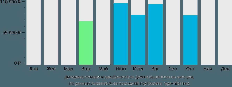 Динамика стоимости авиабилетов из Дохи в Вашингтон по месяцам