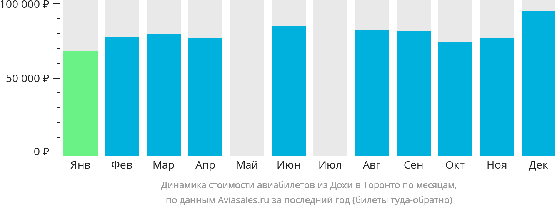 Динамика стоимости авиабилетов из Дохи в Торонто по месяцам