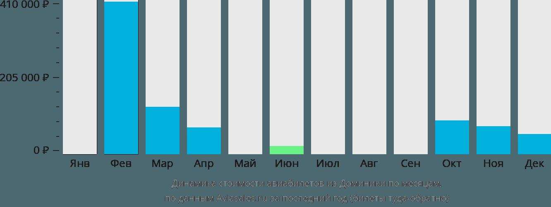 Динамика стоимости авиабилетов из Доминики по месяцам