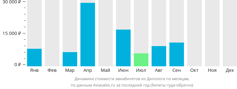 Динамика стоимости авиабилетов из Диполога по месяцам