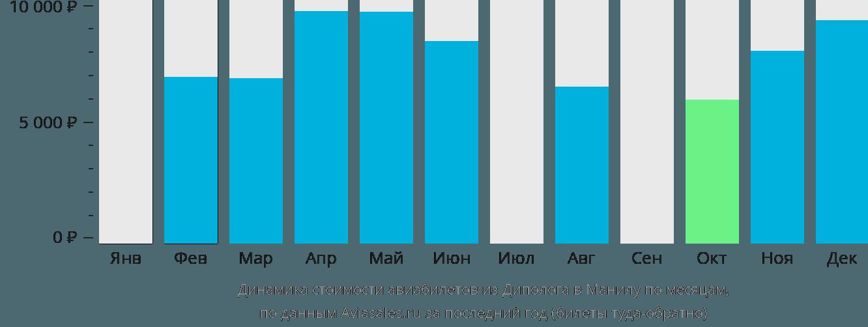 Динамика стоимости авиабилетов из Диполога в Манилу по месяцам