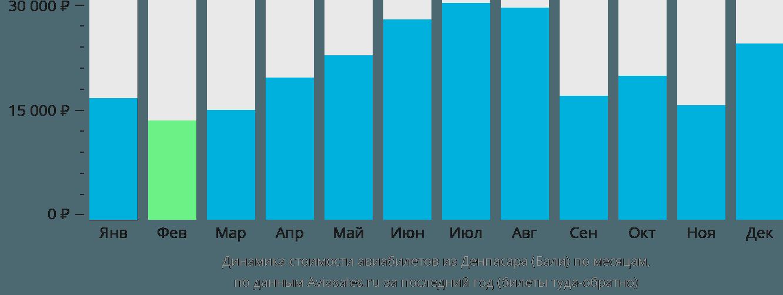 Динамика стоимости авиабилетов из Денпасара Бали по месяцам