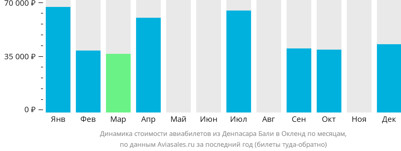 Динамика стоимости авиабилетов из Денпасара Бали в Окленд по месяцам