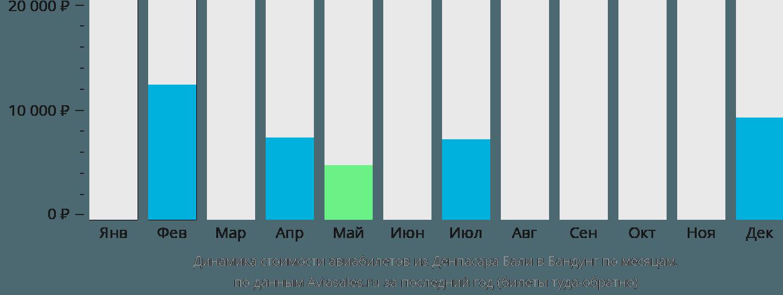 Динамика стоимости авиабилетов из Денпасара Бали в Бандунг по месяцам