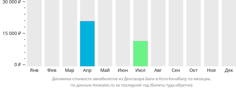 Динамика стоимости авиабилетов из Денпасара Бали в Кота-Кинабалу по месяцам