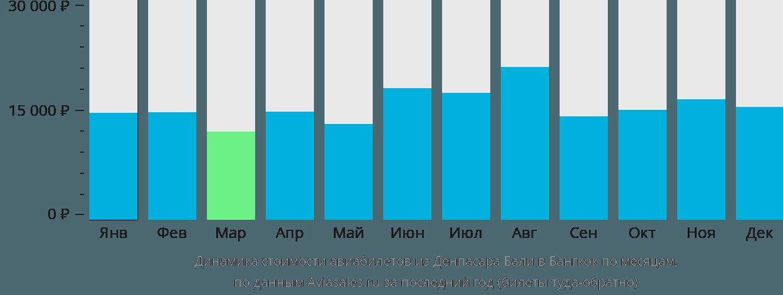 Динамика стоимости авиабилетов из Денпасара Бали в Бангкок по месяцам