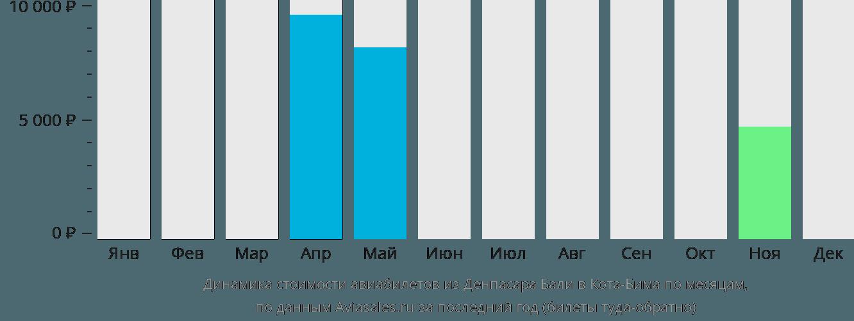 Динамика стоимости авиабилетов из Денпасара Бали в Кота-Бима по месяцам