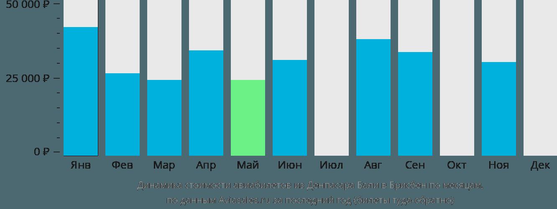 Динамика стоимости авиабилетов из Денпасара Бали в Брисбен по месяцам