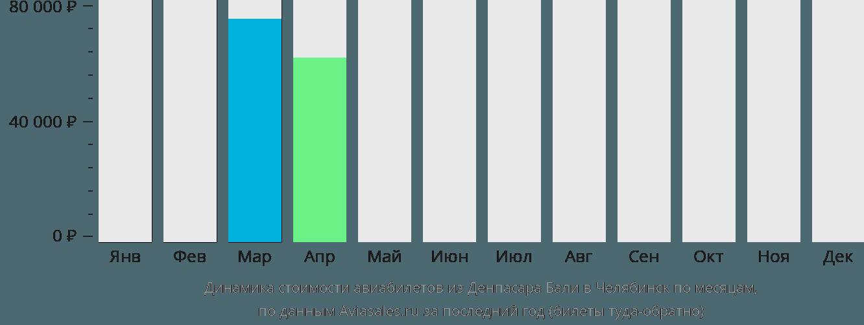 Динамика стоимости авиабилетов из Денпасара (Бали) в Челябинск по месяцам