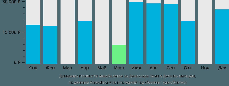 Динамика стоимости авиабилетов из Денпасара (Бали) в Дели по месяцам