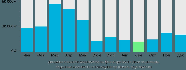 Динамика стоимости авиабилетов из Денпасара Бали в Дили по месяцам