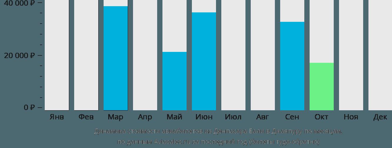 Динамика стоимости авиабилетов из Денпасара Бали в Джаяпуру по месяцам