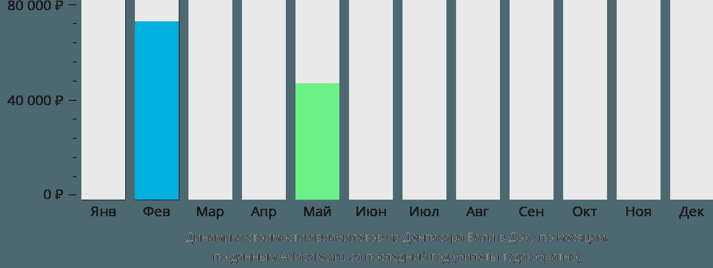 Динамика стоимости авиабилетов из Денпасара (Бали) в Доху по месяцам