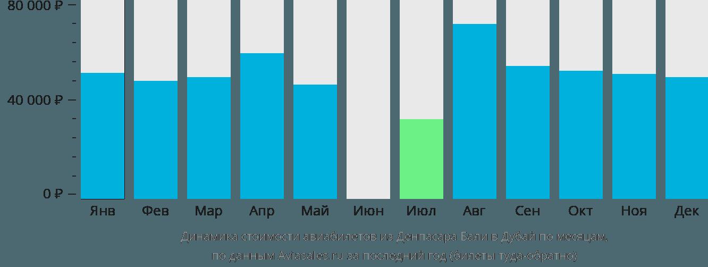 Динамика стоимости авиабилетов из Денпасара Бали в Дубай по месяцам