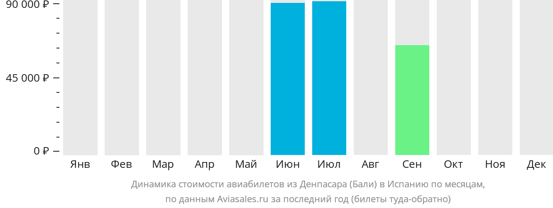 Динамика стоимости авиабилетов из Денпасара Бали в Испанию по месяцам