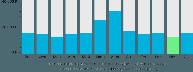Динамика стоимости авиабилетов из Денпасара Бали на Пхукет по месяцам