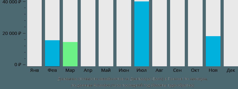 Динамика стоимости авиабилетов из Денпасара Бали в Гонконг по месяцам