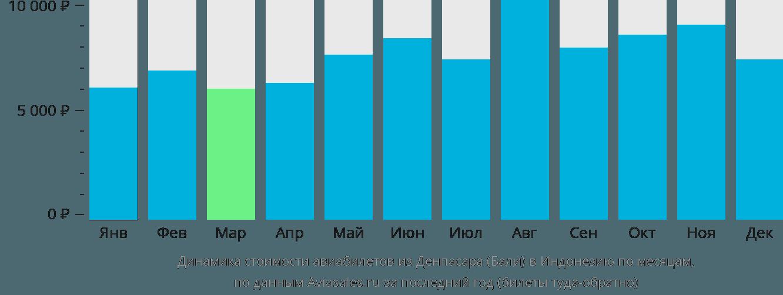 Динамика стоимости авиабилетов из Денпасара (Бали) в Индонезию по месяцам