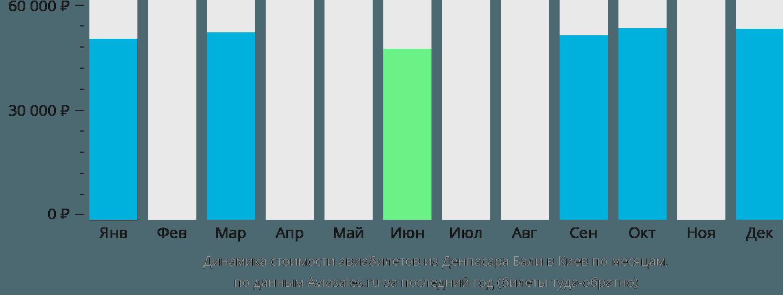 Динамика стоимости авиабилетов из Денпасара Бали в Киев по месяцам