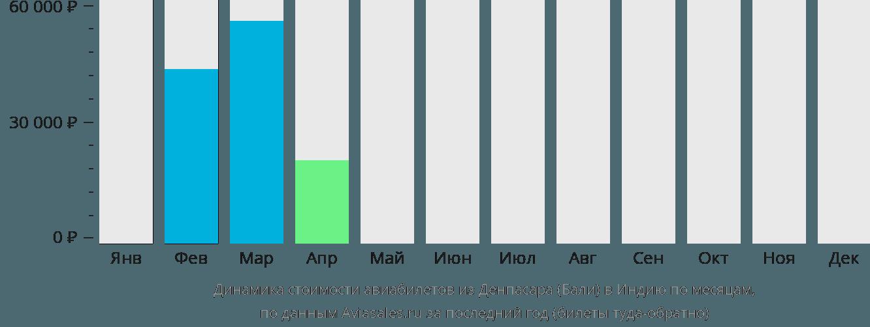 Динамика стоимости авиабилетов из Денпасара Бали в Индию по месяцам