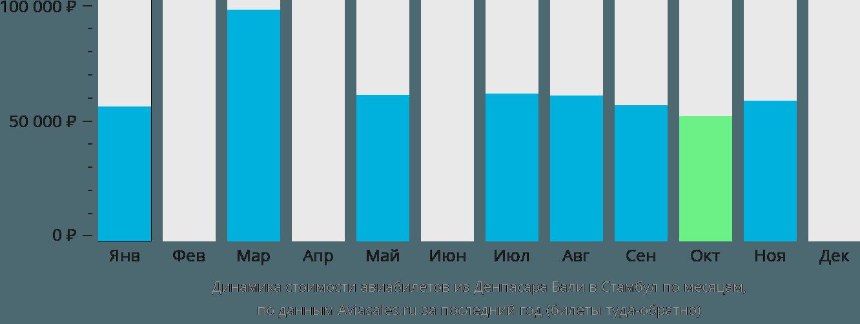 Динамика стоимости авиабилетов из Денпасара Бали в Стамбул по месяцам