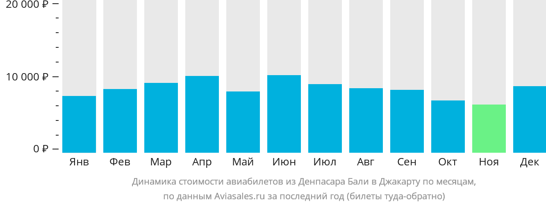 Динамика стоимости авиабилетов из Денпасара Бали в Джакарту по месяцам