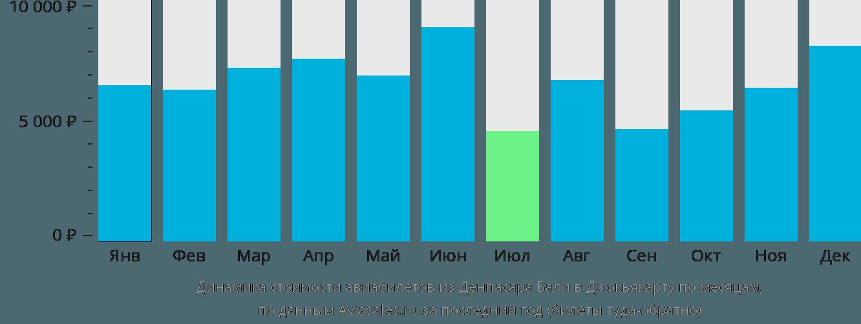 Динамика стоимости авиабилетов из Денпасара Бали в Джокьякарту по месяцам