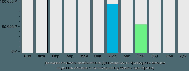 Динамика стоимости авиабилетов из Денпасара Бали в Краснодар по месяцам