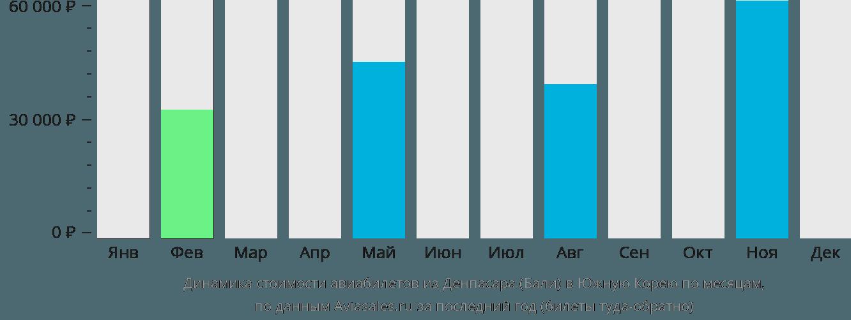 Динамика стоимости авиабилетов из Денпасара Бали в Южную Корею по месяцам