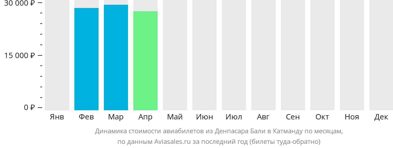Динамика стоимости авиабилетов из Денпасара Бали в Катманду по месяцам