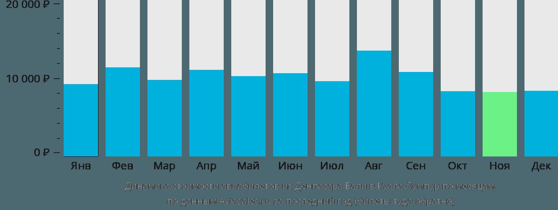 Динамика стоимости авиабилетов из Денпасара Бали в Куала-Лумпур по месяцам