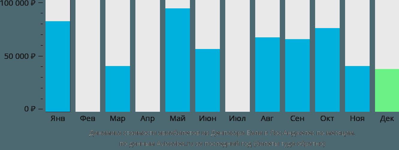 Динамика стоимости авиабилетов из Денпасара Бали в Лос-Анджелес по месяцам