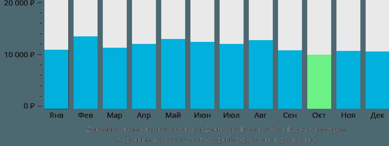 Динамика стоимости авиабилетов из Денпасара Бали в Лабуан Баджо по месяцам