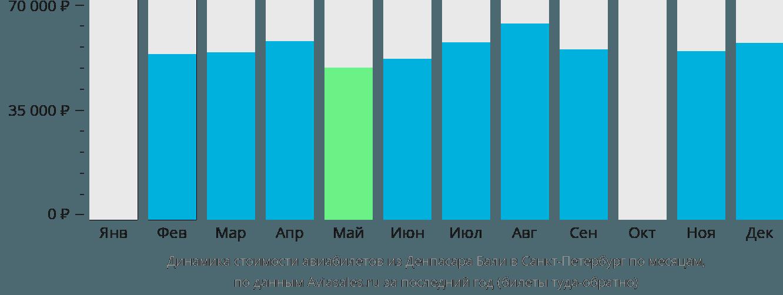 Динамика стоимости авиабилетов из Денпасара Бали в Санкт-Петербург по месяцам