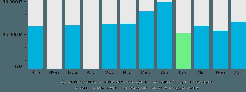 Динамика стоимости авиабилетов из Денпасара Бали в Лондон по месяцам
