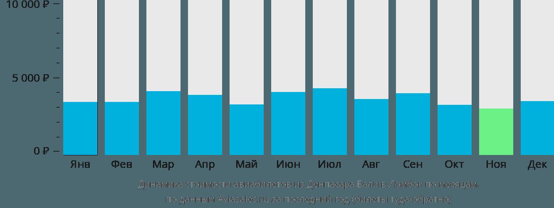 Динамика стоимости авиабилетов из Денпасара Бали в Ломбок по месяцам