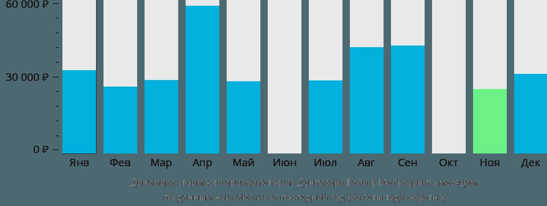 Динамика стоимости авиабилетов из Денпасара Бали в Мельбурн по месяцам
