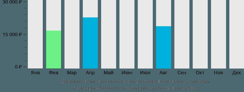 Динамика стоимости авиабилетов из Денпасара Бали в Макао по месяцам