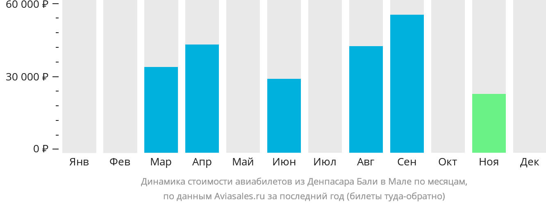 Динамика стоимости авиабилетов из Денпасара Бали в Мале по месяцам