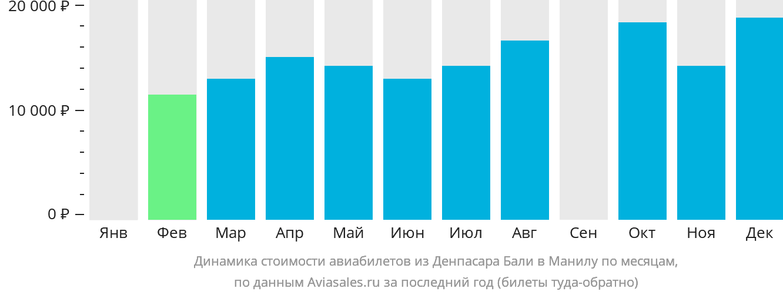 Динамика стоимости авиабилетов из Денпасара Бали в Манилу по месяцам