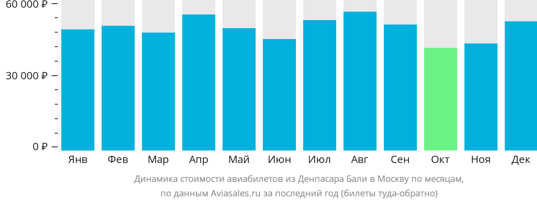 Динамика стоимости авиабилетов из Денпасара Бали в Москву по месяцам